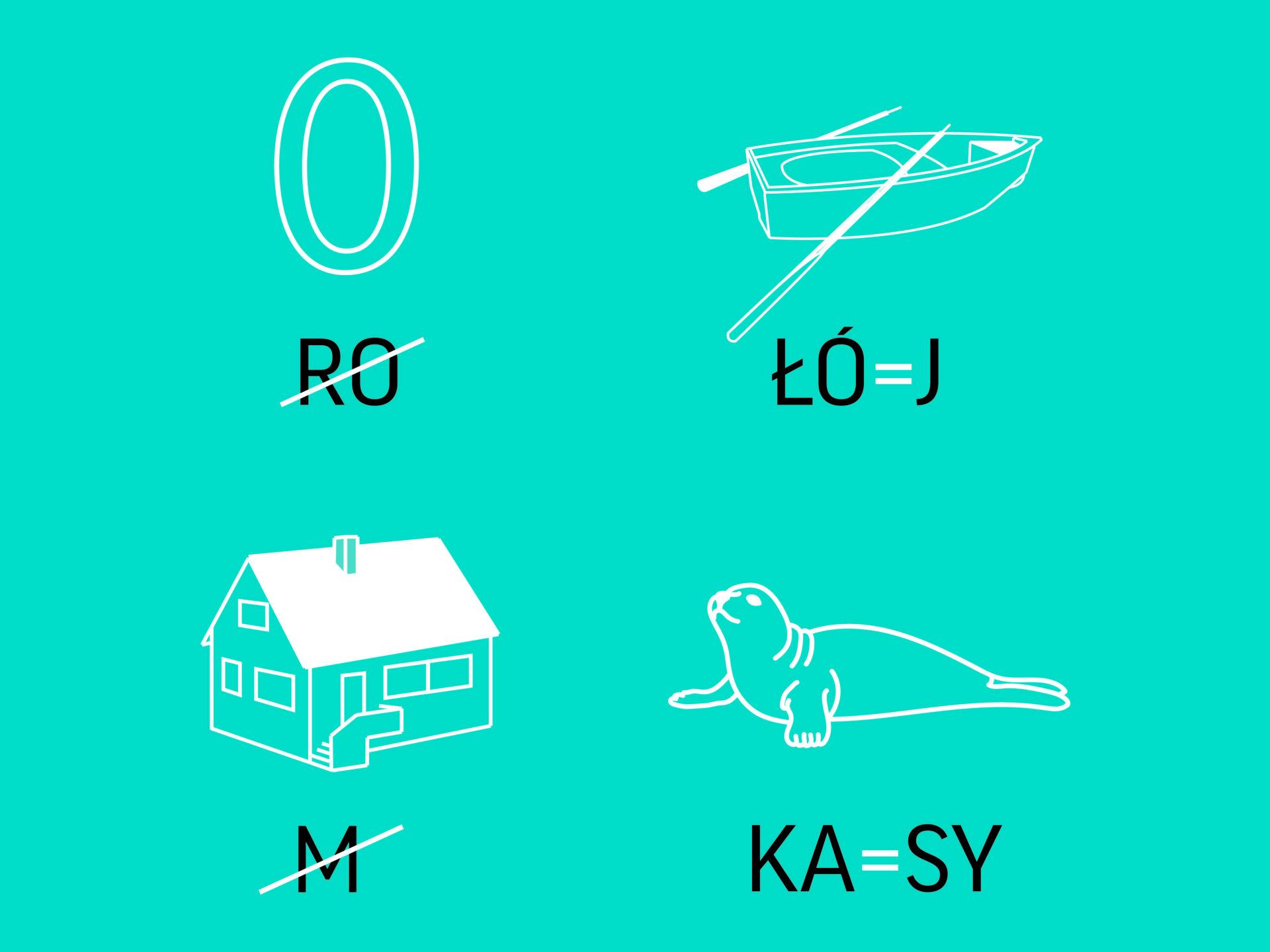 """Rebus przedstawiający kolejno: zero iprzekreślone """"ro"""", łódź i""""łó""""=""""j"""", dom iprzekreślone """"m"""", fokę i""""ka""""=""""sy""""."""